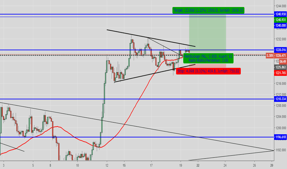XAUUSD: GOLD POTENSIAL BUY