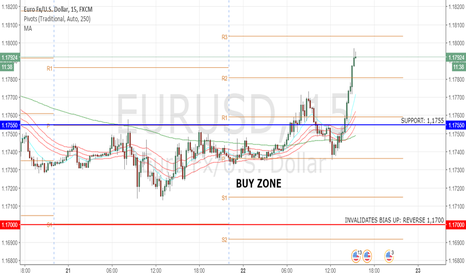 EURUSD: EURUSD: Nice Buy Zone