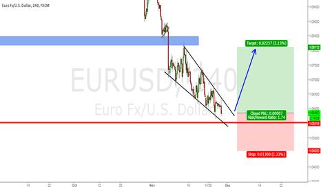 EURUSD: EURUSD Long setup