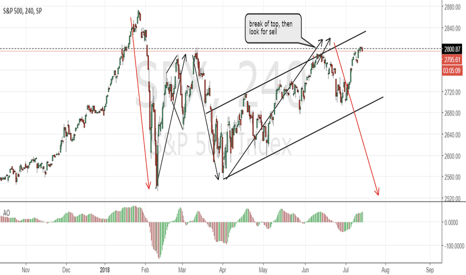 SPX: SP 500 Sell; corrective structure unfolding as planned