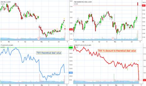 T: | $TWX arb spread < 2%. $T flush pulls deal near $100