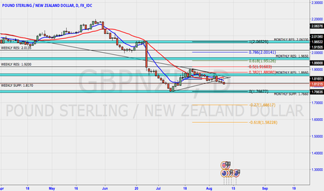 GBPNZD: GBPNZD BREAK OF WEEKLY SUPPORT