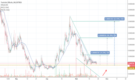TRSTBTC: TRST in a good area for shopping!