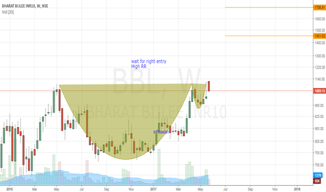 BBL: BBL - Cup and handle