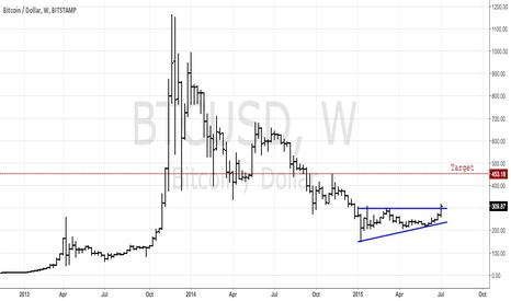 BTCUSD: Ascending Triangle bottom in Bitcoin $BTCUSD.