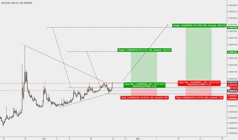 DNTBTC: DISTRICT 0x - Buy Opportunity - 76% ROI - 4.25:1 Risk/Reward