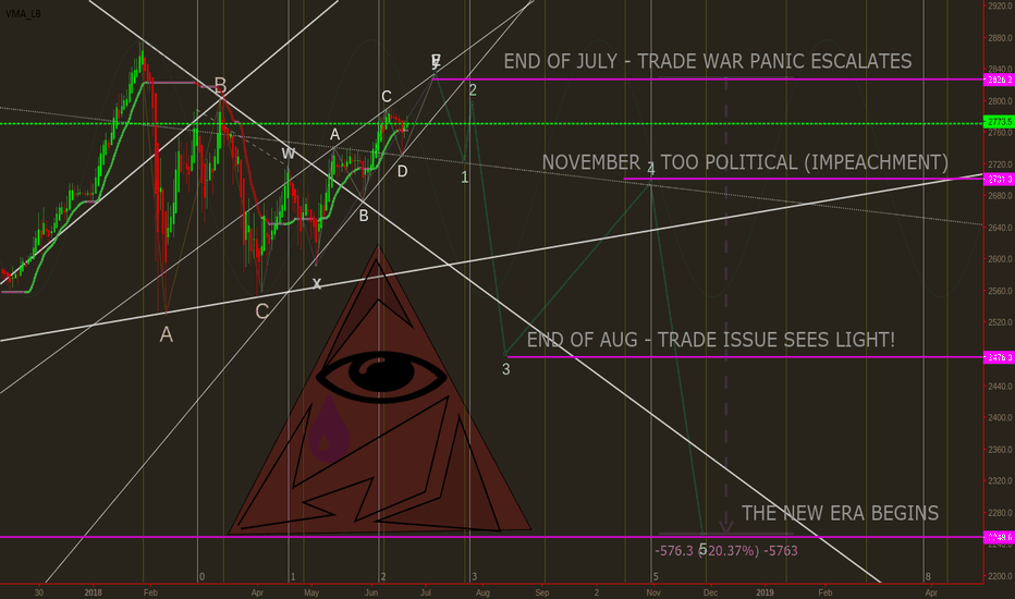SPX500: #SPX500, #SPY, #SPX, #STOCK MARKET : ILLUMINATI KNOWS THE END
