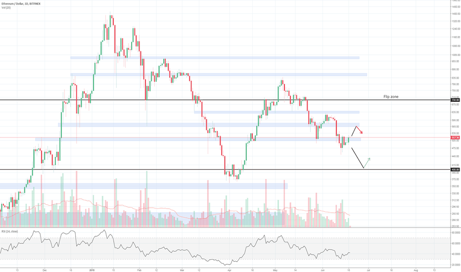 ETHUSD: Ethereum at support