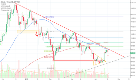 BTCUSD: Bitcoin daily possible short