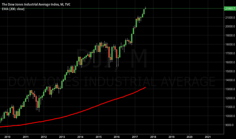 DJI: DOW JONES (Monthly) Suspicous..