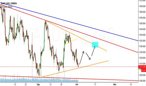 XAUUSD: Gold corrective pattern