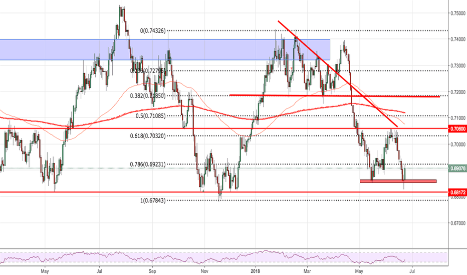 NZDUSD: 0.6835 would of been a GOLDEN entry