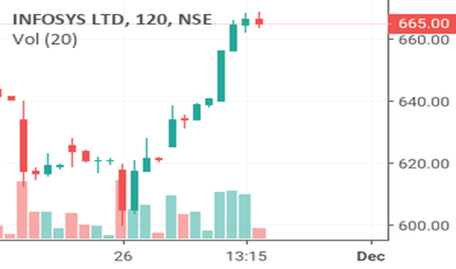 INFY: Infy Intraday Buy