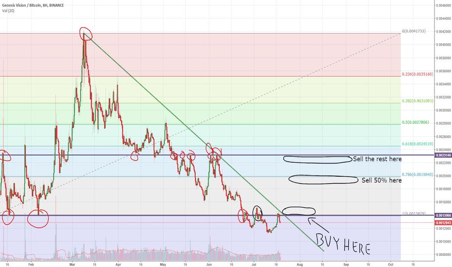 GVTBTC: GVT Trading idea
