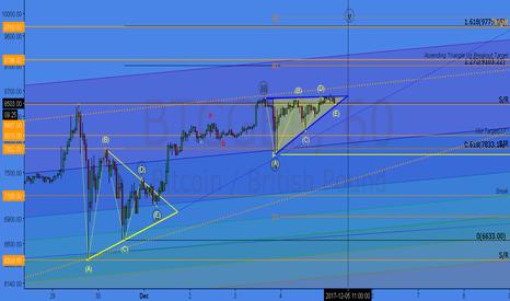 BTCGBP: BTC Ascending Right Angle Triangle