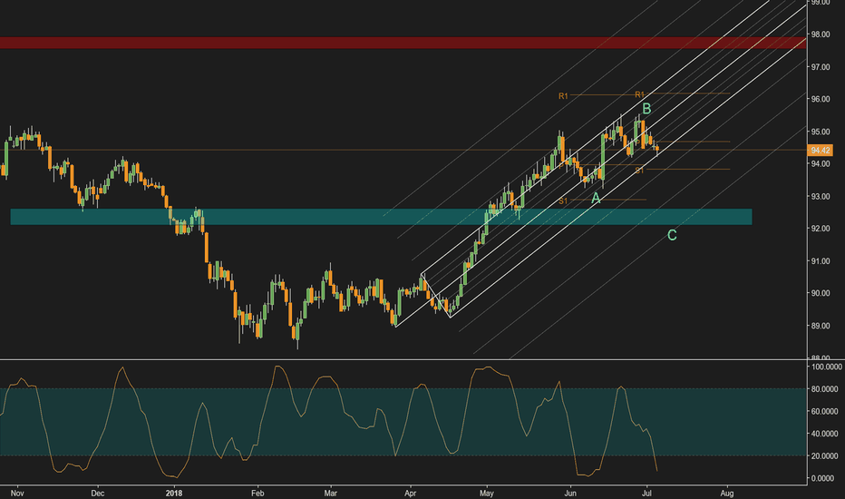 DXY: DXY. Should it stay or should it go?
