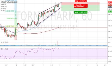 TORNTPHARM: Torrent Pharma-Hourly Rising Wedge