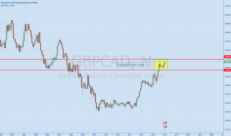 GBPCAD: GBPCAD Let the waiting game begin.