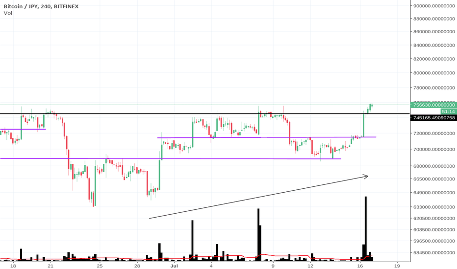 BTCJPY: BTC JAPANESE BUYING INTO RIGHT SHOULDER