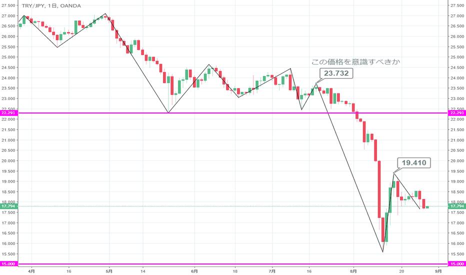 TRYJPY: 【日足】トルコリラ円は行き過ぎた下落からの調整段階
