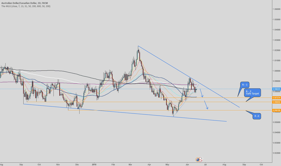 AUDCAD: AUDCAD - Selling the Break