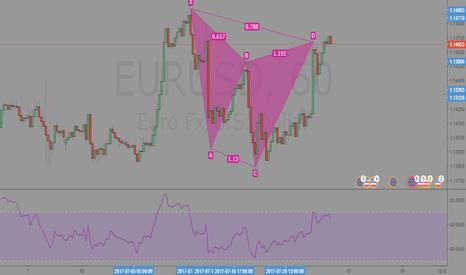 EURUSD: EURUSD 60min Analysis
