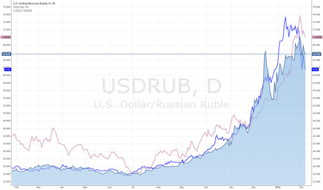 USDRUB: Brent Oil vs RUB