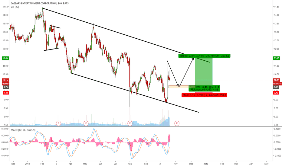 CZR: CZR - EXPECTING ONE MORE WAVE UP