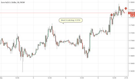 EURUSD: Eur/usd strategy on top