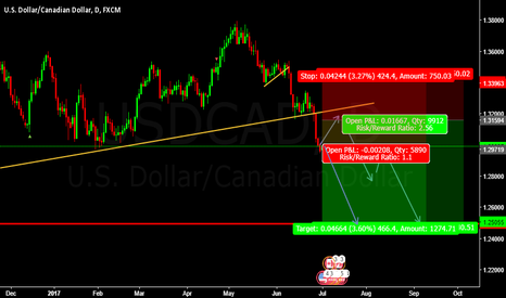 USDCAD: SELL USDCAD Pending Entry @ 1.31594 or Enter @cmp 1.29949