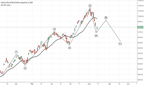 NIFTY: Nifty to rise for 9930-9950 and then sell off for 9530-50