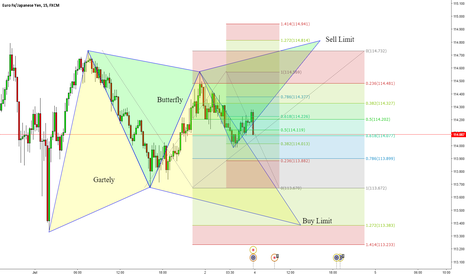 EURJPY: Potentially two advanced pattern formations, 15min chart