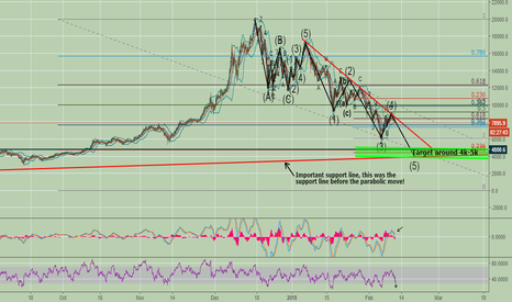 BTCUSD: Last bitcoin drop is comming! Are we going to see 5k usd?