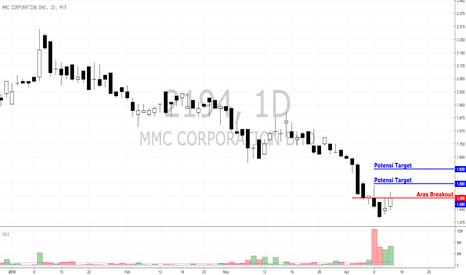 2194: MMCCORP - potensi melantun dari aras terlebih jual