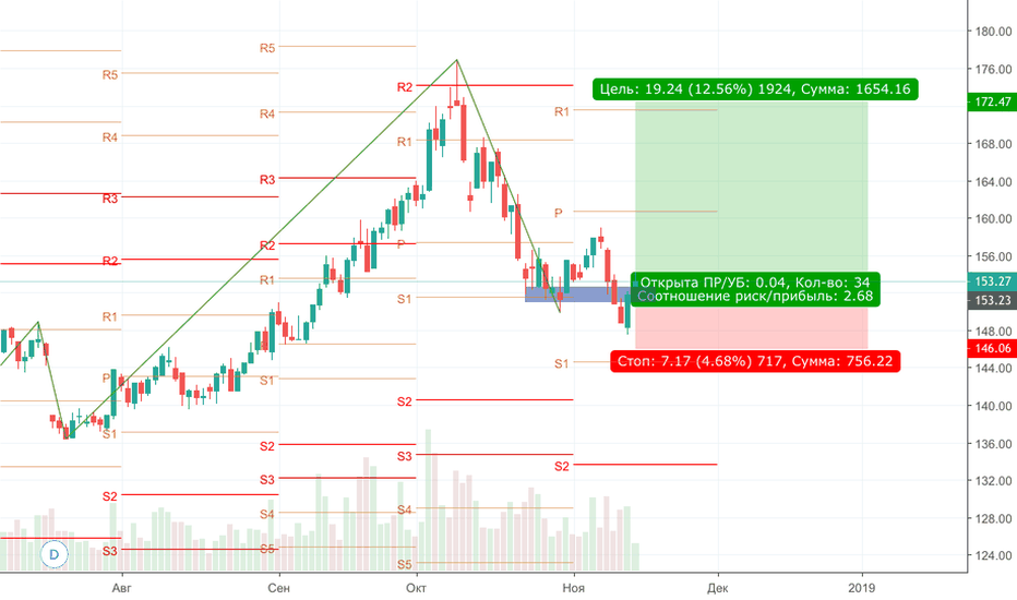 GAZP: Сезонное колебание цены