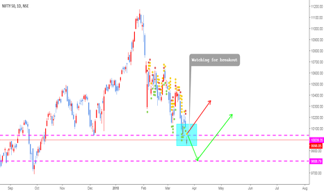 NIFTY: NIFTY WATCHING FOR BREAKOUT
