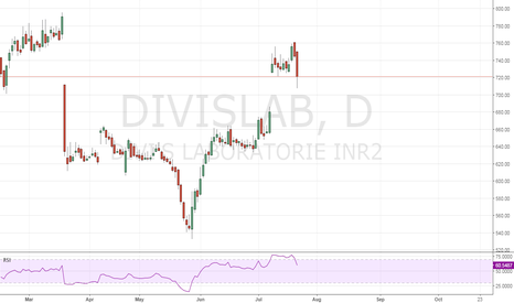 DIVISLAB: Positional Long for 2 months
