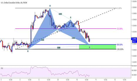 USDCAD: BAT PATTERN USD-CAD 1H