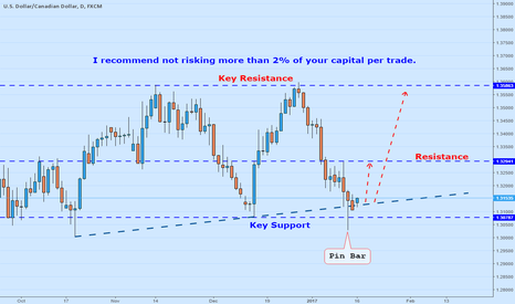 USDCAD: Nice Bullish Rejection From key support level With TL Support