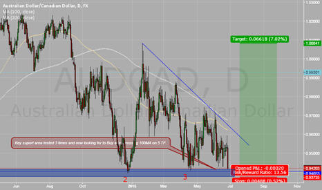 AUDCAD: AUD/CAD seems coming correction