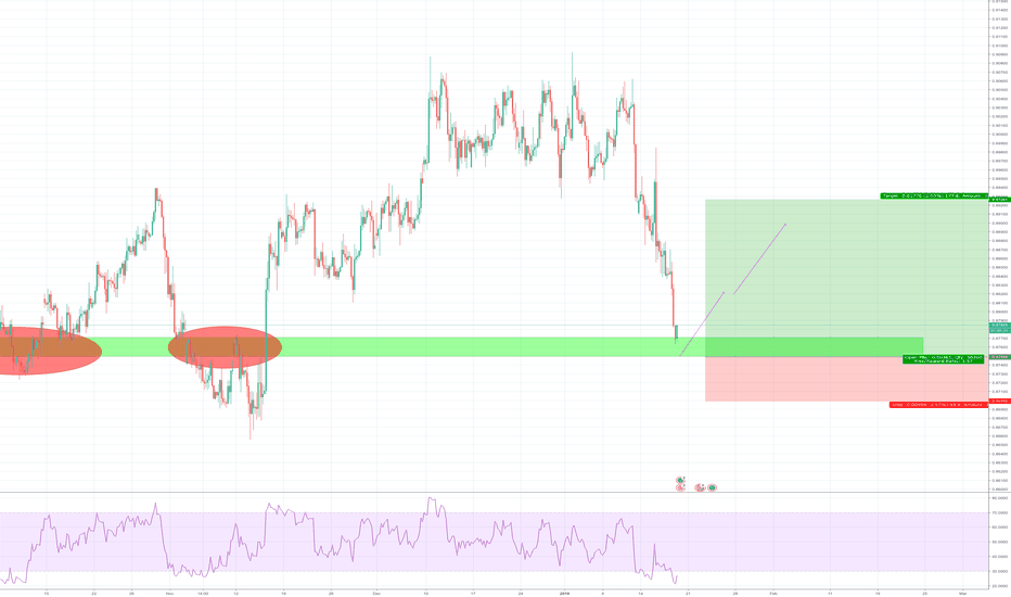 EURGBP: EURGBP possible buy on resistance