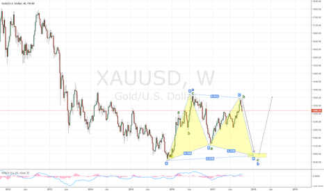 XAUUSD: Bat in Gold (wave B of flat is due), targeting 1060..1070.
