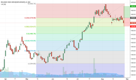 RELIANCE: Reliance long