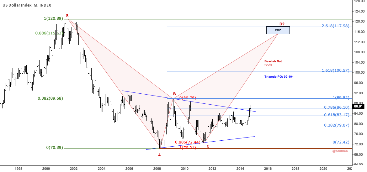 $EURUSD Monthly. Not saying will happen