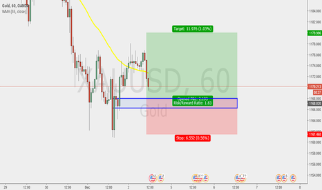 XAUUSD: look demand zone Gold