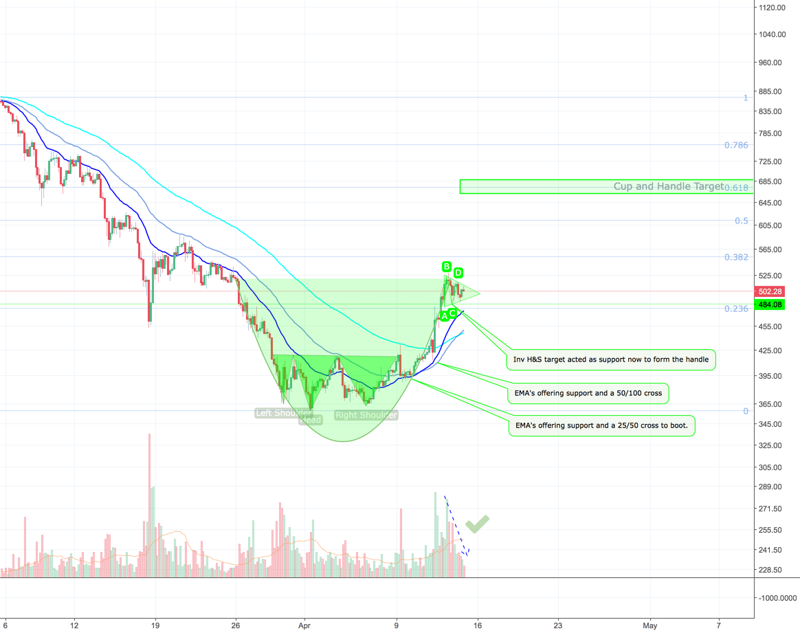 Ethereum CUP AND HANDLE!
