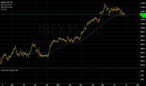 IBEX35: IBEX35 in consolidation