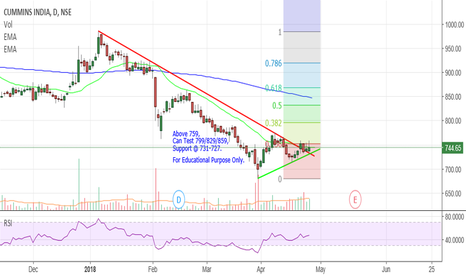 CUMMINSIND: Cummins India - Symmetrical Triangle.