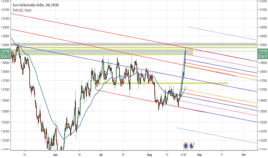 EURAUD: Time for a sell? Looks like it
