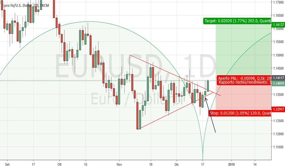 EURUSD: EURUSD Daily: probabile inversione